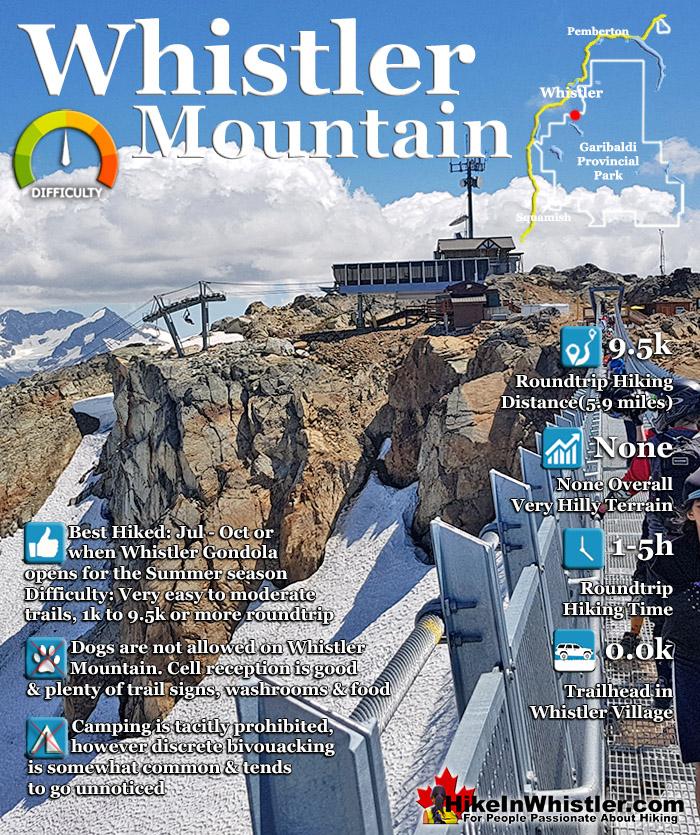 Whistler Mountain Hiking Trails